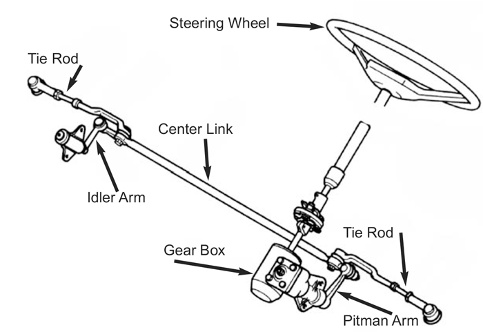 manual steering gear and linkage