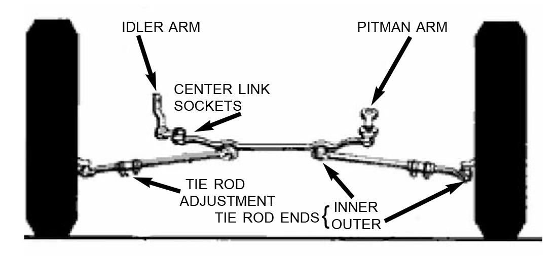 Recirculating Ball & Nut Steering - Lares Corporation