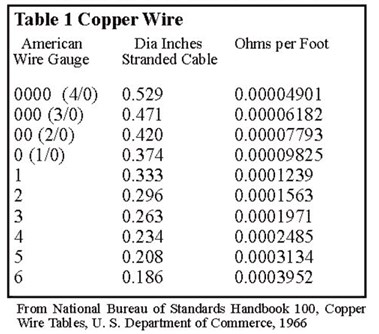 Table 1 Copper Wire